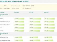 Hasil PPDB Online Tingkat SMK Kota Bogor 2016-2017